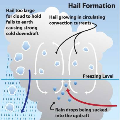 hail-formation-diagram