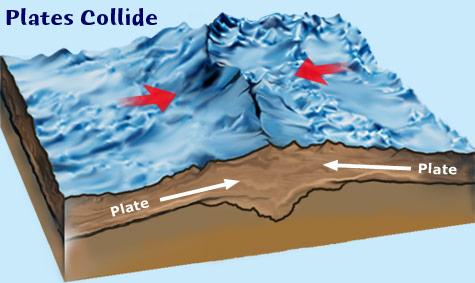 Plate tectonics, collision