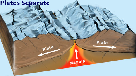 Plate tectonics, separation