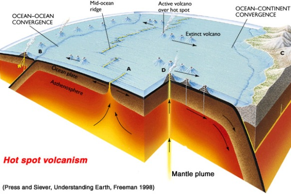 volcanic hot spots