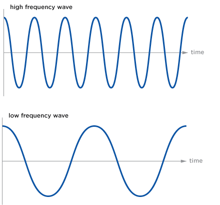 High and low frequency waves