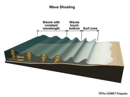wave shoaling