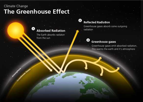 greenhouse effect climate change