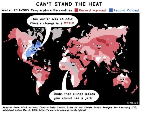 Global warming diagram