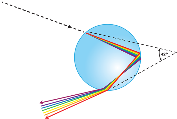 how rainbows are formed